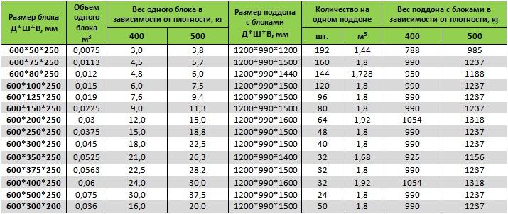газоблок размеры и вес